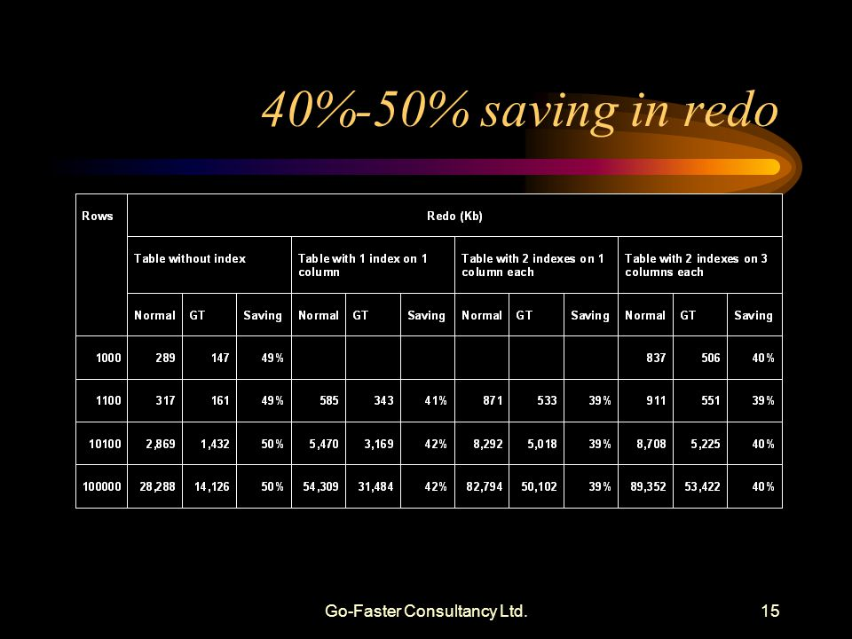 Go-Faster Consultancy Ltd.15 40%-50% saving in redo
