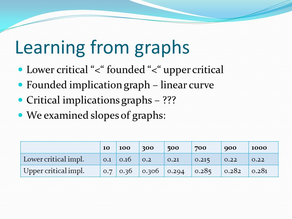 Learning from graphs Lower critical < founded < upper critical Founded implication graph – linear curve Critical implications graphs – .