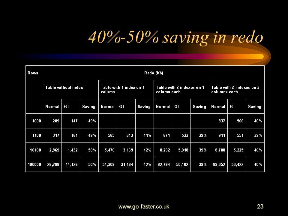 www.go-faster.co.uk23 40%-50% saving in redo