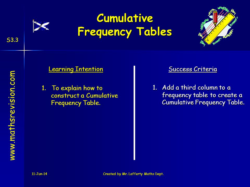 www.mathsrevision.com S3.3 11-Jun-14Created by Mr. Lafferty Maths Dept. Learning Intention Success Criteria 1.Add a third column to a frequency table