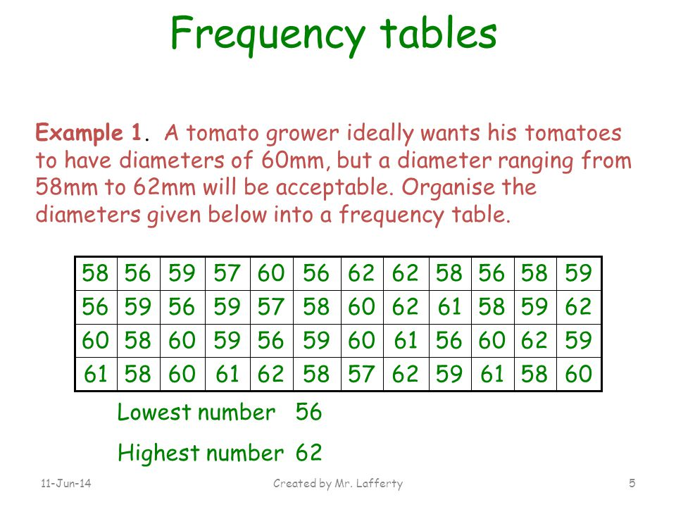 11-Jun-14Created by Mr. Lafferty5 Example 1. A tomato grower ideally wants his tomatoes to have diameters of 60mm, but a diameter ranging from 58mm to