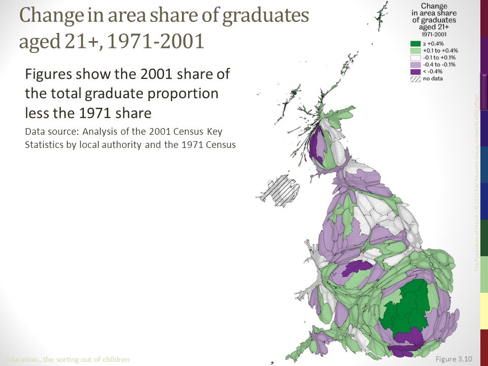 The Population of the UK – © 2012 Sasi Research Group, University of Sheffield Figure 3.10 Education…the sorting out of children Change in area share of graduates aged 21+, 1971-2001 Figures show the 2001 share of the total graduate proportion less the 1971 share Data source: Analysis of the 2001 Census Key Statistics by local authority and the 1971 Census