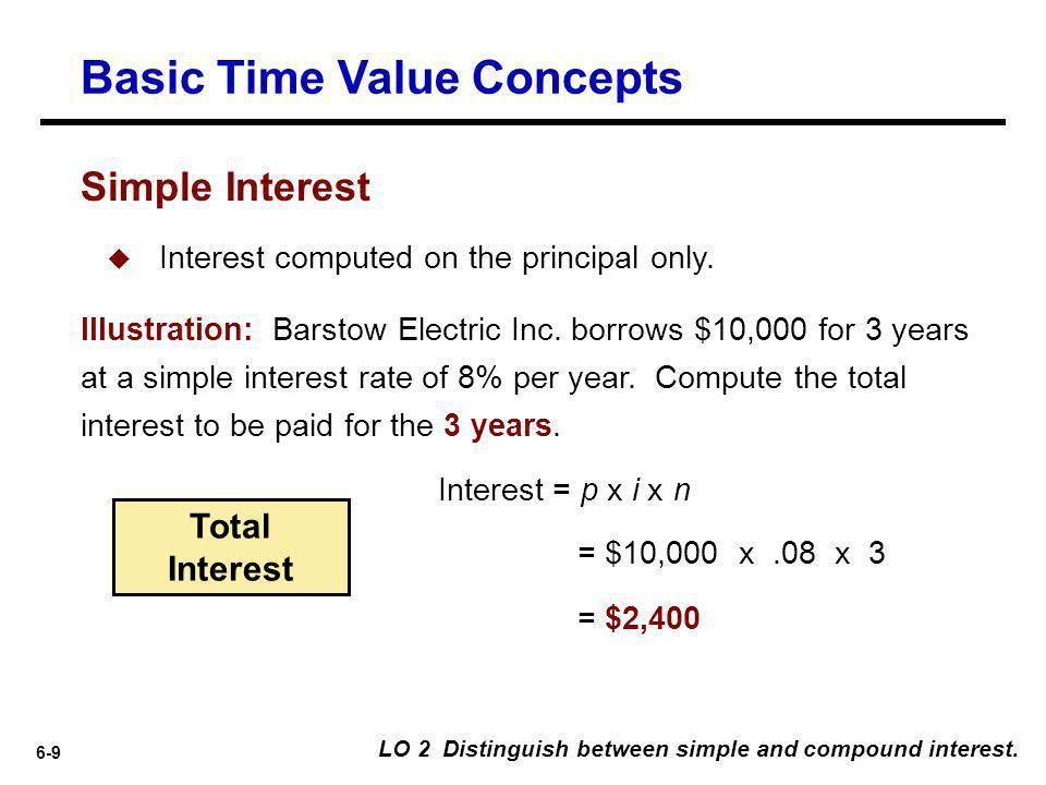 6-40 $25,000 Future ValueFactorPresent Value x.62317= $15,579 i=3% n=16 LO 5 Solve future and present value of 1 problems.