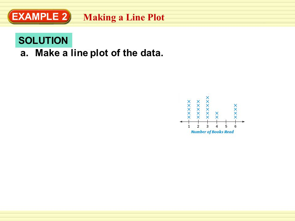 SOLUTION EXAMPLE 2 a.Make a line plot of the data. Making a Line Plot
