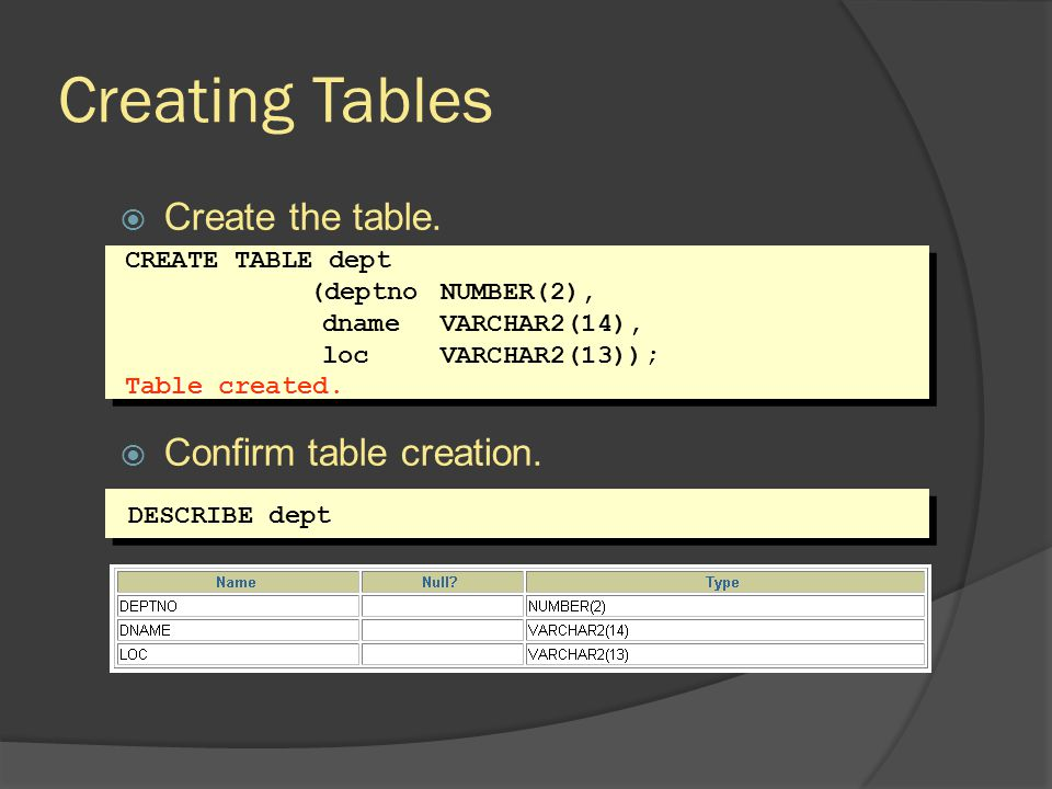 Creating Tables Create the table. Confirm table creation. CREATE TABLE dept (deptno NUMBER(2), dname VARCHAR2(14), loc VARCHAR2(13)); Table created. D