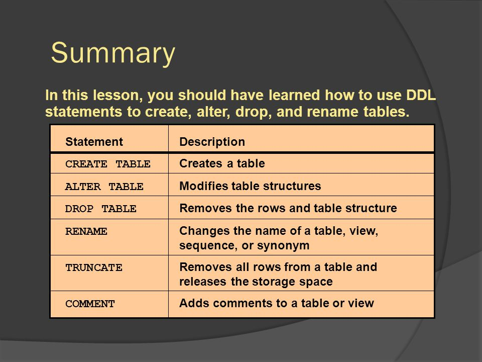Summary Statement Description CREATE TABLE Creates a table ALTER TABLE Modifies table structures DROP TABLE Removes the rows and table structure RENAM