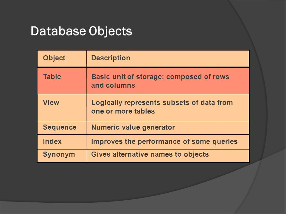 Database Objects ObjectDescription TableBasic unit of storage; composed of rows and columns View Logically represents subsets of data from one or more