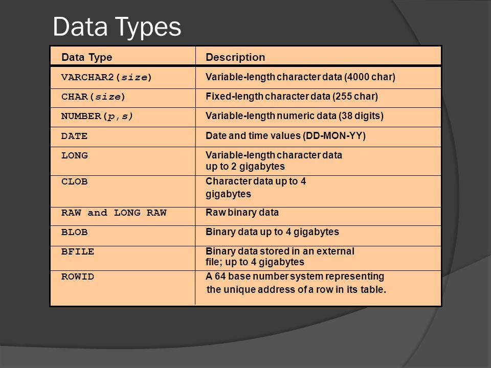 Data Types Data TypeDescription VARCHAR2(size) Variable-length character data (4000 char) CHAR(size) Fixed-length character data (255 char) NUMBER(p,s