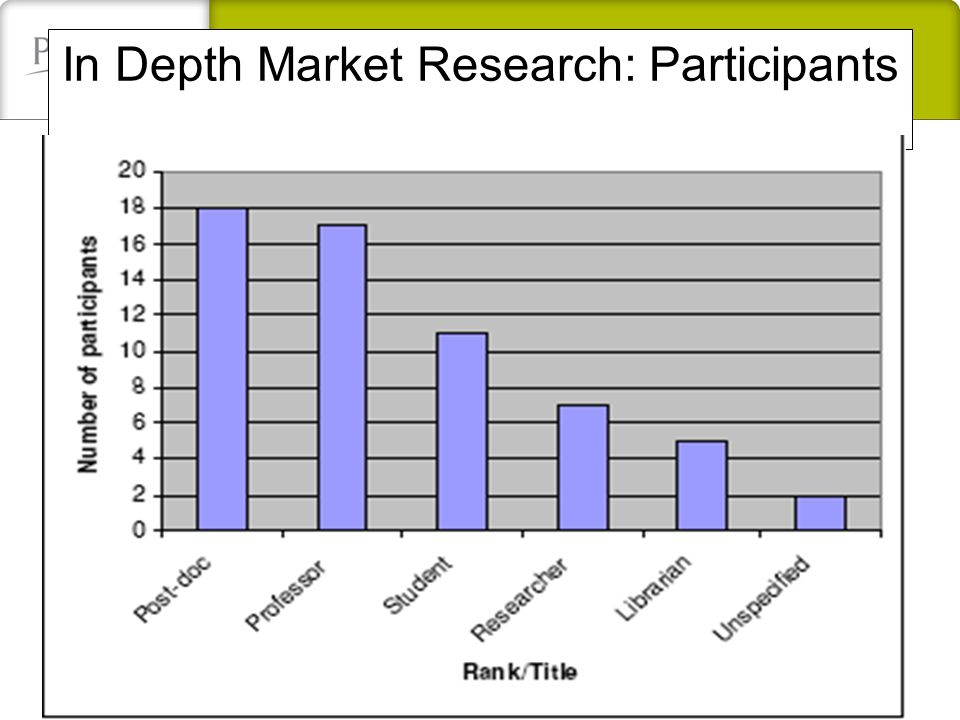 In Depth Market Research: Participants