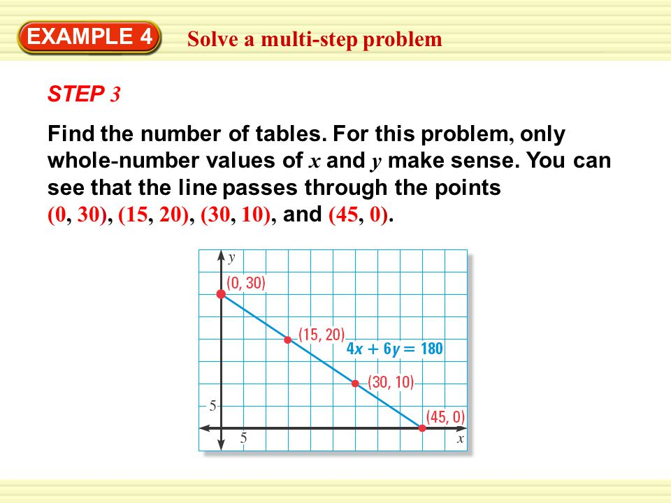 Solve a multi-step problem EXAMPLE 4 STEP 3 Find the number of tables. For this problem, only whole - number values of x and y make sense. You can see