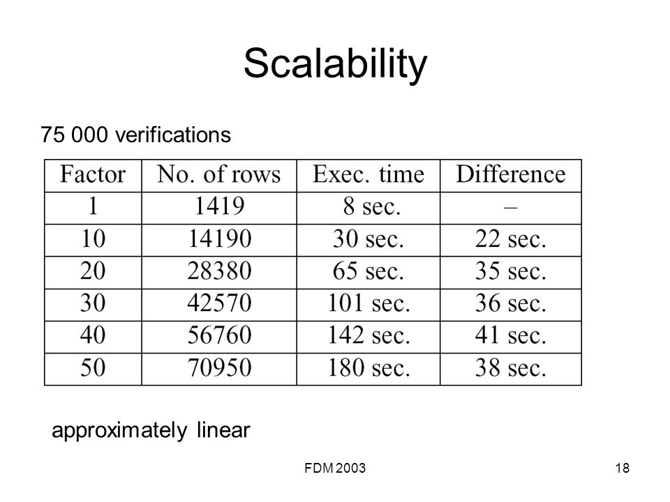 FDM 200318 Scalability 75 000 verifications approximately linear