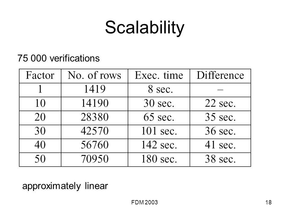FDM 200318 Scalability 75 000 verifications approximately linear