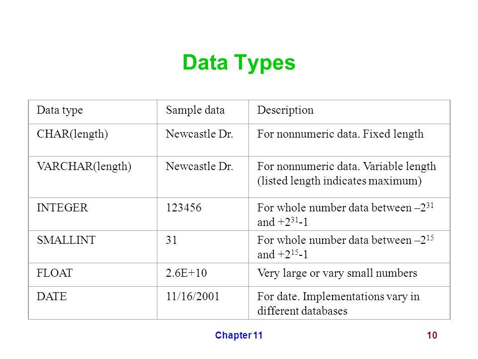 Chapter 1110 Data Types Data typeSample dataDescription CHAR(length)Newcastle Dr.For nonnumeric data.