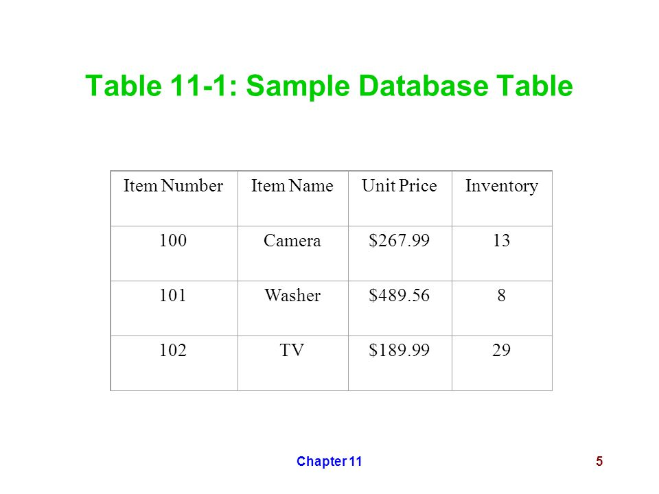 Chapter 115 Table 11-1: Sample Database Table Item NumberItem NameUnit PriceInventory 100Camera$267.9913 101Washer$489.568 102TV$189.9929