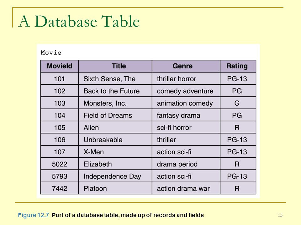 13 A Database Table Figure 12.7 Part of a database table, made up of records and fields