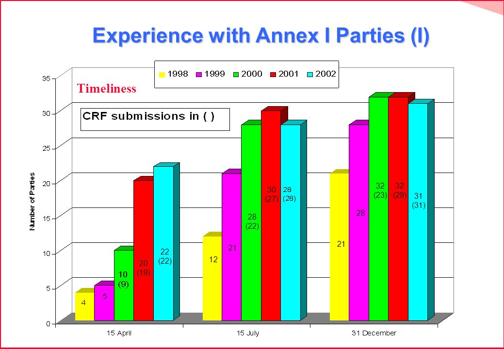 Experience with Annex I Parties (I) Experience with Annex I Parties (I) 20 (19) 22 (22) 12 21 28 (22) 30 (27) 21 28 32 (23) 32 (29) 31 (31) Timeliness