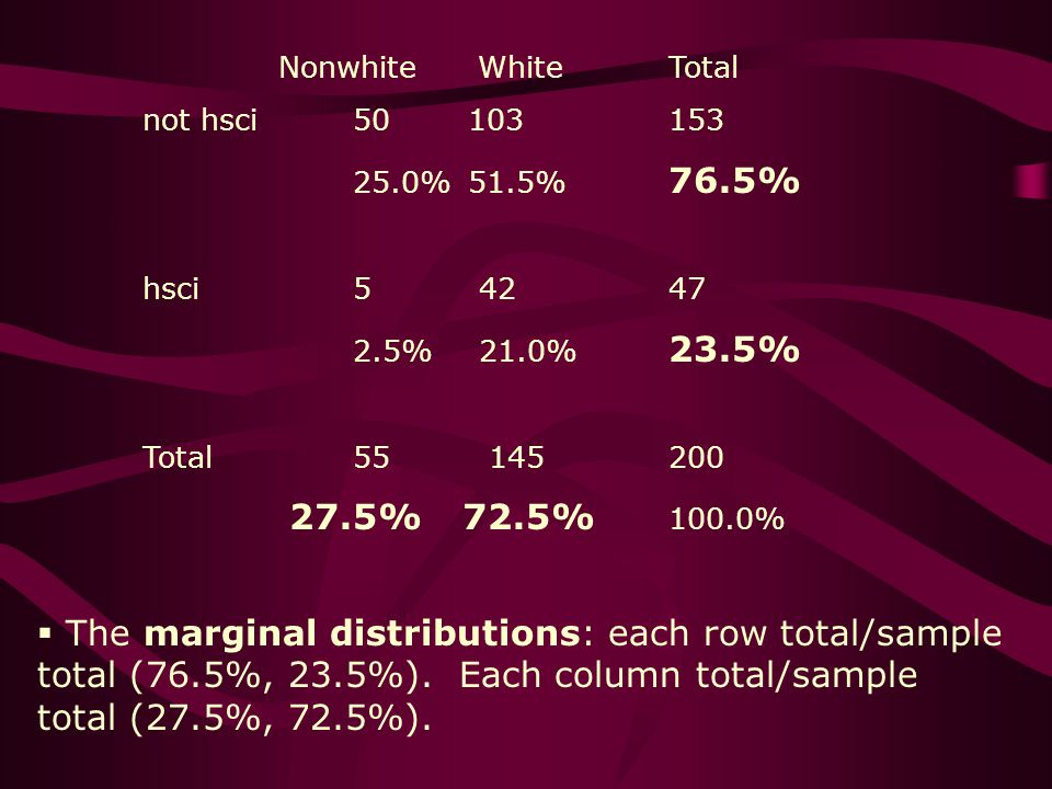 Nonwhite WhiteTotal not hsci50 103153 25.0% 51.5% 76.5% hsci5 4247 2.5% 21.0% 23.5% Total55 145200 27.5% 72.5% 100.0% The marginal distributions: each row total/sample total (76.5%, 23.5%).