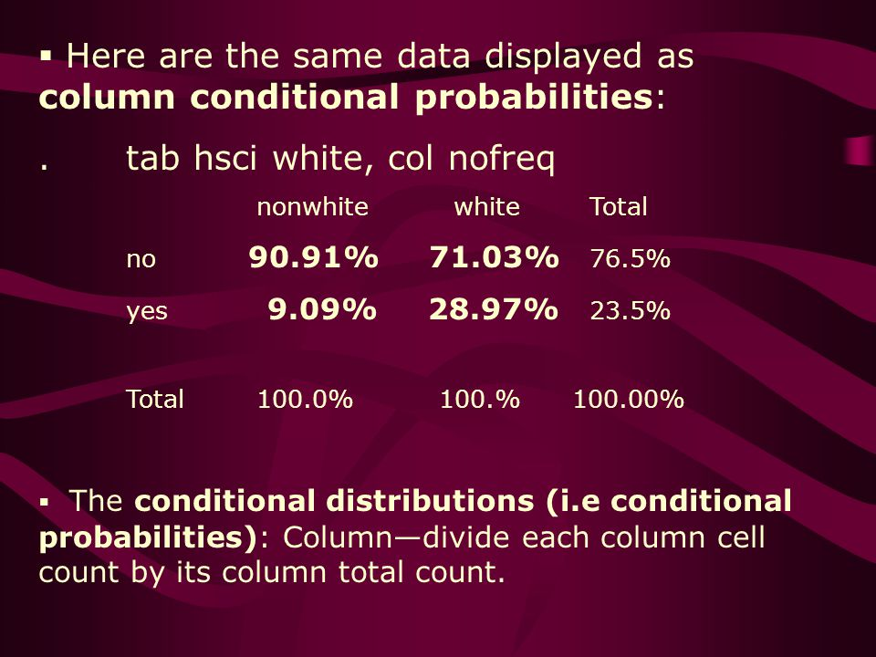 Here are the same data displayed as column conditional probabilities:.tab hsci white, col nofreq nonwhite white Total no 90.91% 71.03% 76.5% yes 9.09% 28.97% 23.5% Total 100.0% 100.% 100.00% The conditional distributions (i.e conditional probabilities): Columndivide each column cell count by its column total count.