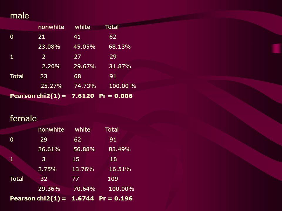 male nonwhite white Total 0 21 41 62 23.08% 45.05% 68.13% 1 2 27 29 2.20% 29.67% 31.87% Total 23 68 91 25.27% 74.73% 100.00 % Pearson chi2(1) = 7.6120 Pr = 0.006 female nonwhite white Total 0 29 62 91 26.61% 56.88% 83.49% 1 3 15 18 2.75% 13.76% 16.51% Total 32 77 109 29.36% 70.64% 100.00% Pearson chi2(1) = 1.6744 Pr = 0.196