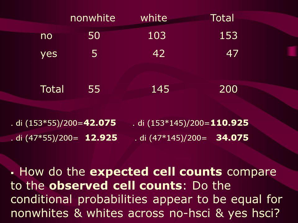 nonwhite white Total no 50 103153 yes 5 42 47 Total 55 145200.