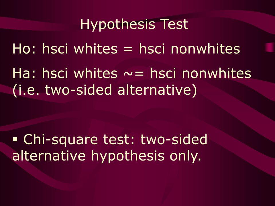 Hypothesis Test Ho: hsci whites = hsci nonwhites Ha: hsci whites ~= hsci nonwhites (i.e.