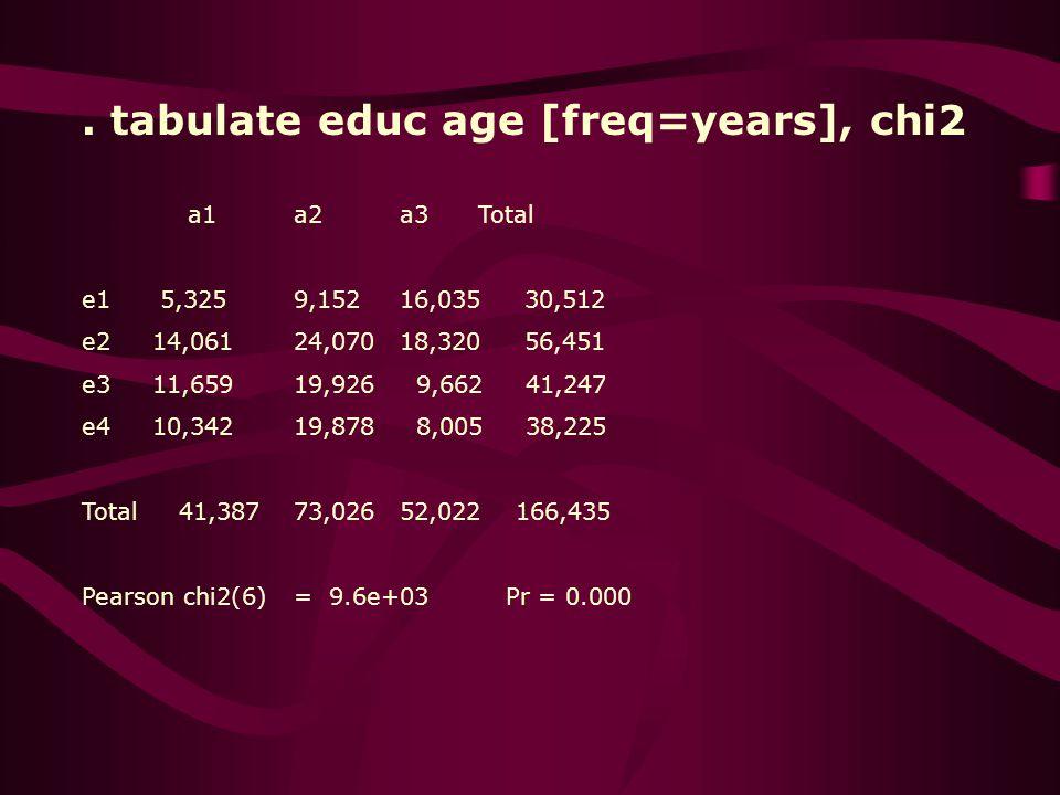 . tabulate educ age [freq=years], chi2 a1a2a3 Total e1 5,3259,15216,035 30,512 e2 14,06124,07018,320 56,451 e3 11,65919,926 9,662 41,247 e4 10,34219,878 8,005 38,225 Total 41,38773,02652,022 166,435 Pearson chi2(6)= 9.6e+03Pr = 0.000