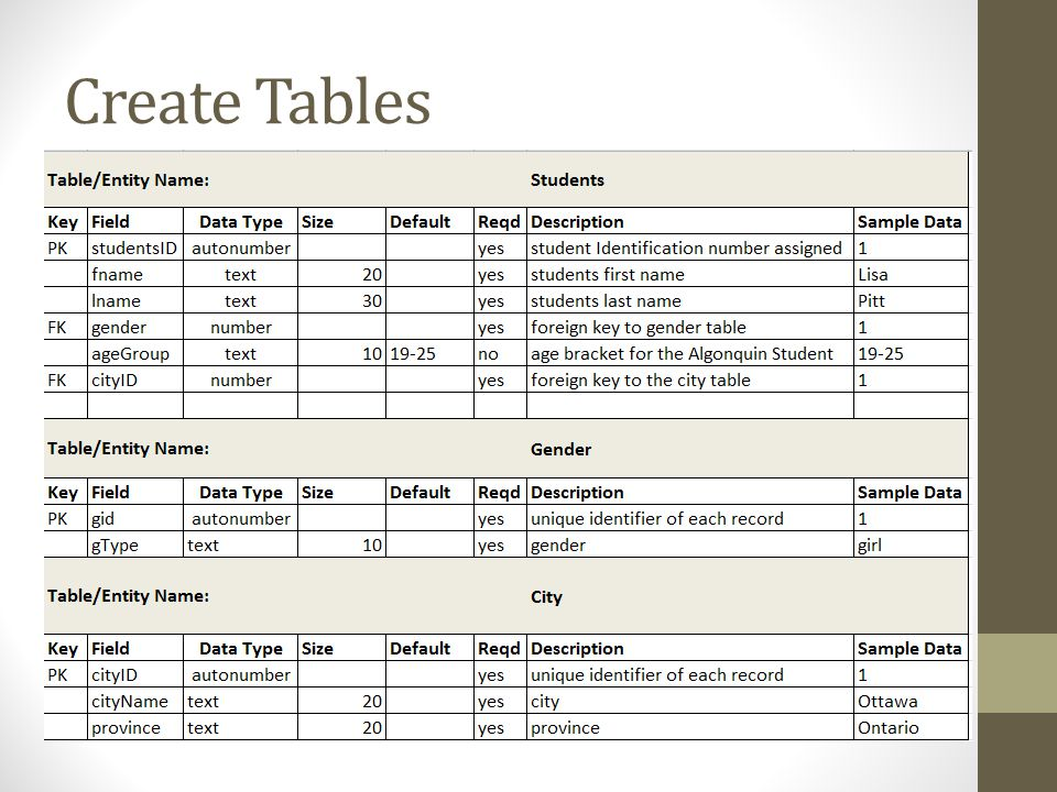 Create Tables For the tables for the sample in the Wk10_TableInstanceChart.xlsx