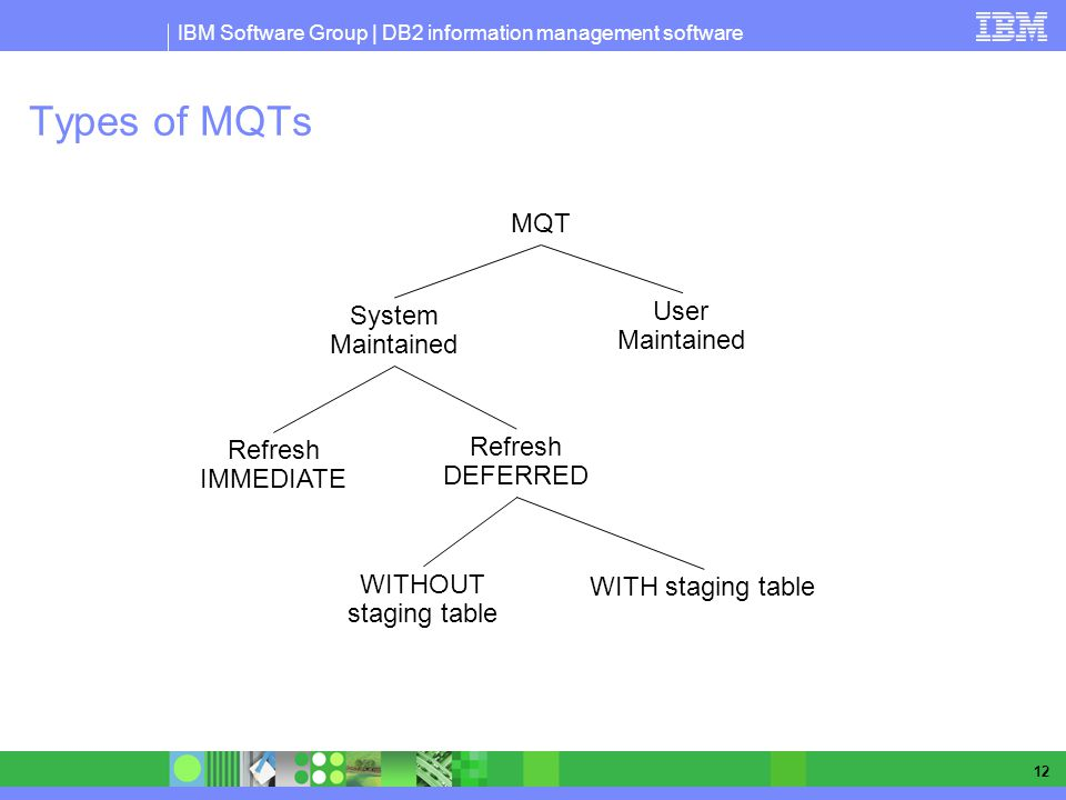 IBM Software Group | DB2 information management software 12 Types of MQTs MQT System Maintained User Maintained Refresh IMMEDIATE Refresh DEFERRED WITH staging table WITHOUT staging table