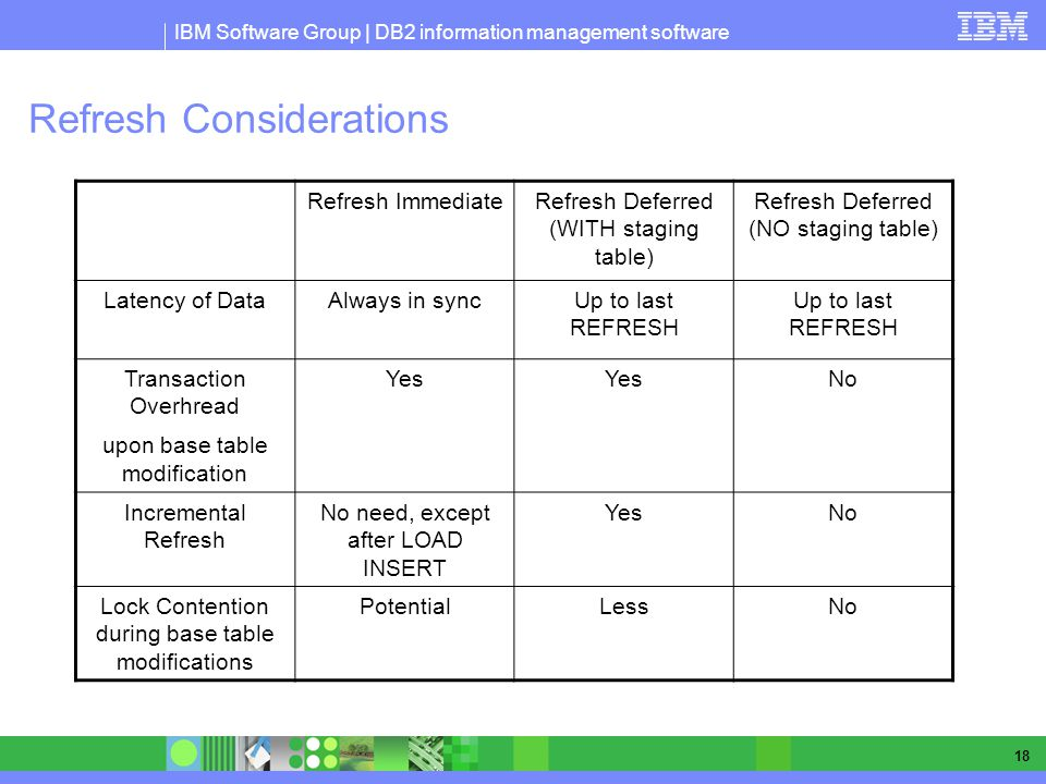 IBM Software Group | DB2 information management software 18 Refresh Considerations Refresh ImmediateRefresh Deferred (WITH staging table) Refresh Deferred (NO staging table) Latency of DataAlways in syncUp to last REFRESH Transaction Overhread upon base table modification Yes No Incremental Refresh No need, except after LOAD INSERT YesNo Lock Contention during base table modifications PotentialLessNo