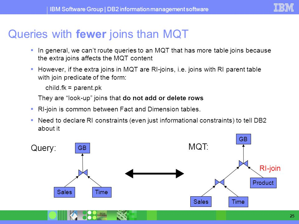 IBM Software Group | DB2 information management software 25 Queries with fewer joins than MQT In general, we cant route queries to an MQT that has mor