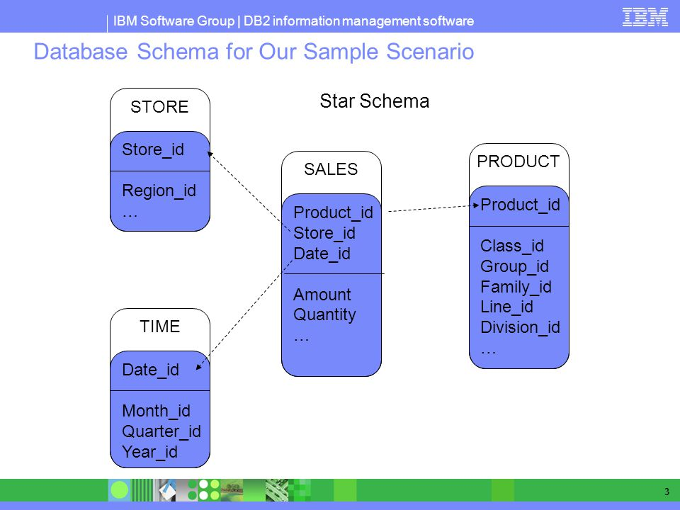 IBM Software Group | DB2 information management software 3 Database Schema for Our Sample Scenario Product_id Store_id Date_id Amount Quantity … SALES Store_id Region_id … STORE Date_id Month_id Quarter_id Year_id TIME Product_id Class_id Group_id Family_id Line_id Division_id … PRODUCT Star Schema