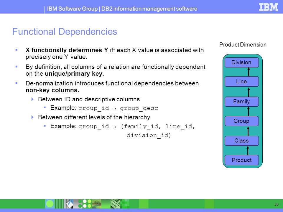 IBM Software Group | DB2 information management software 30 Functional Dependencies X functionally determines Y iff each X value is associated with precisely one Y value.