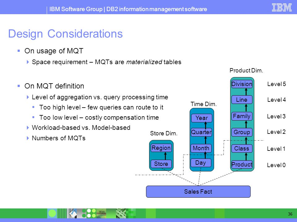 IBM Software Group | DB2 information management software 36 Design Considerations On usage of MQT Space requirement – MQTs are materialized tables On