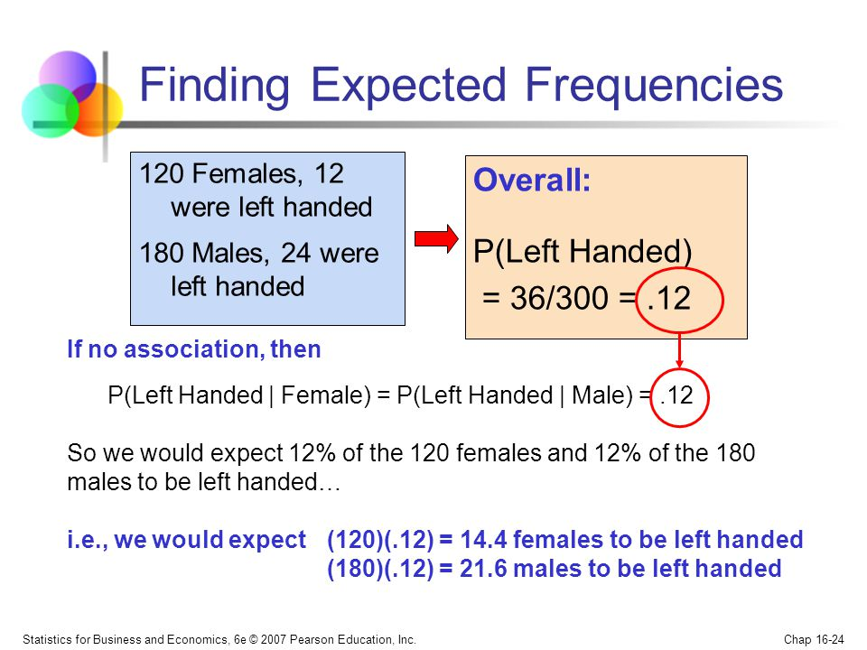 Statistics for Business and Economics, 6e © 2007 Pearson Education, Inc. Chap 16-24 Finding Expected Frequencies Overall: P(Left Handed) = 36/300 =.12