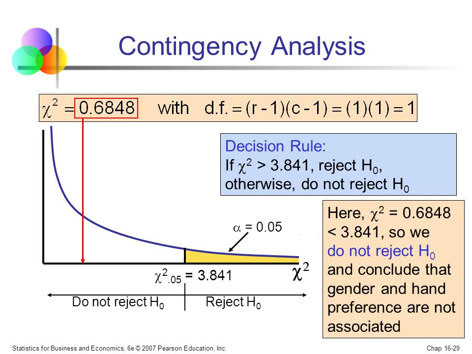Statistics for Business and Economics, 6e © 2007 Pearson Education, Inc. Chap 16-29 Contingency Analysis 2.05 = 3.841 Reject H 0 = 0.05 Decision Rule:
