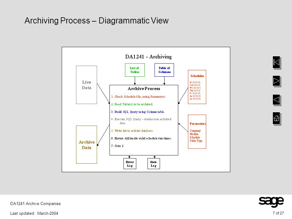 7 of 27 DA1241 Archive Companies Last updated: March-2004 Archiving Process – Diagrammatic View