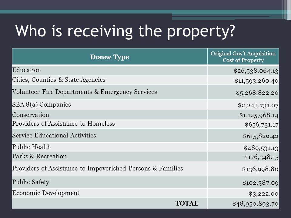 Who is receiving the property? Donee Type Original Govt Acquisition Cost of Property Education $26,538,064.13 Cities, Counties & State Agencies $11,59
