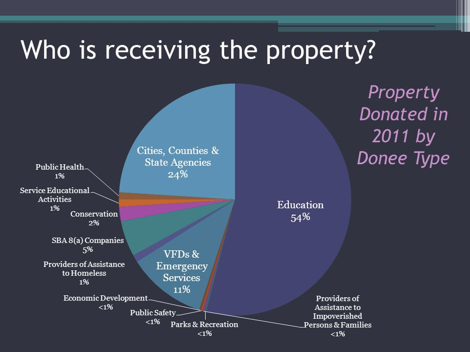 Who is receiving the property? Property Donated in 2011 by Donee Type