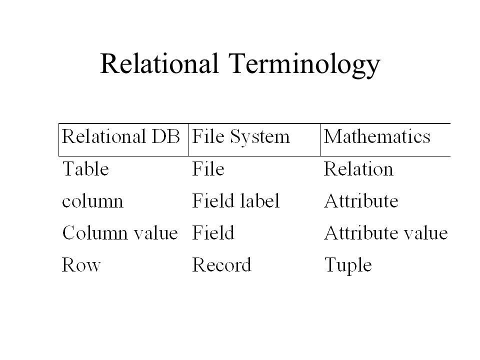 Relational Terminology
