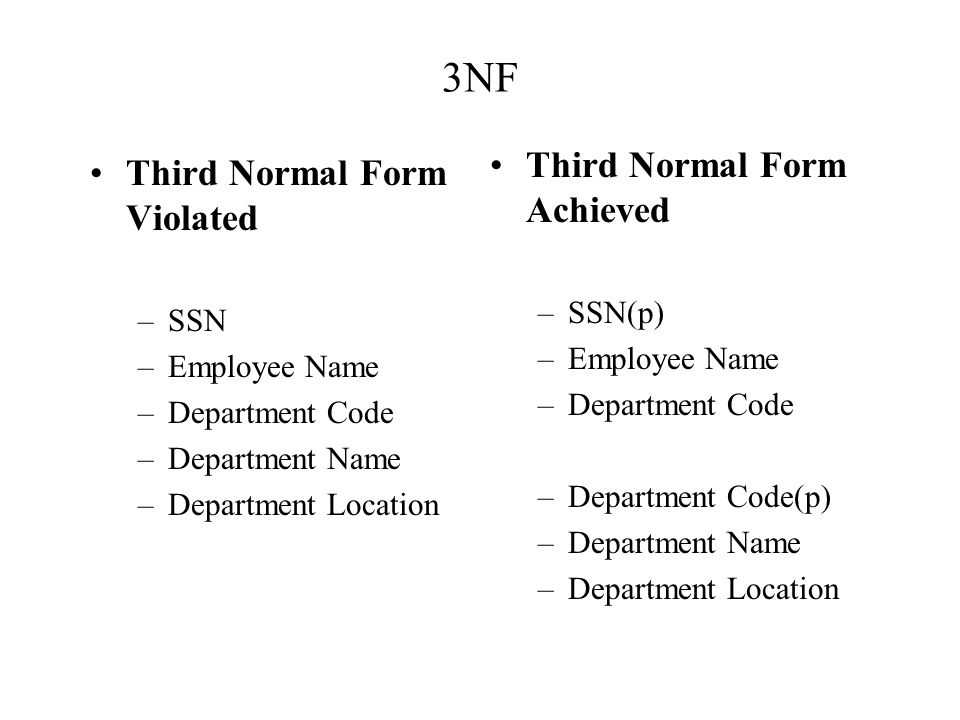 3NF Third Normal Form Violated –SSN –Employee Name –Department Code –Department Name –Department Location Third Normal Form Achieved –SSN(p) –Employee Name –Department Code –Department Code(p) –Department Name –Department Location