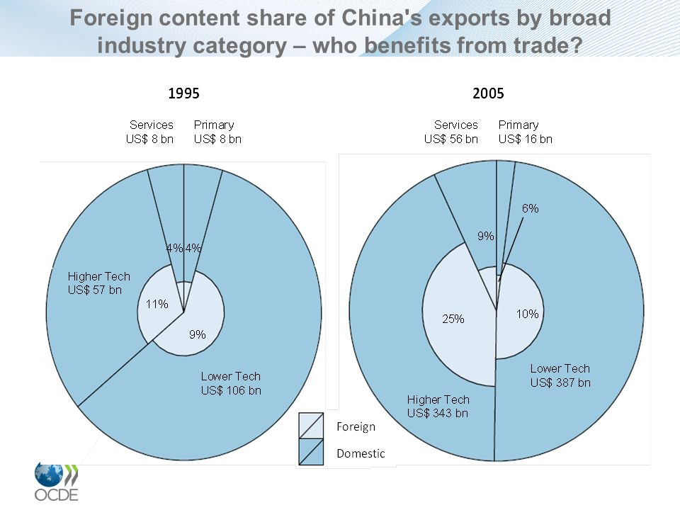 Foreign content share of China s exports by broad industry category – who benefits from trade