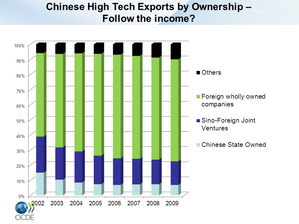 Chinese High Tech Exports by Ownership – Follow the income