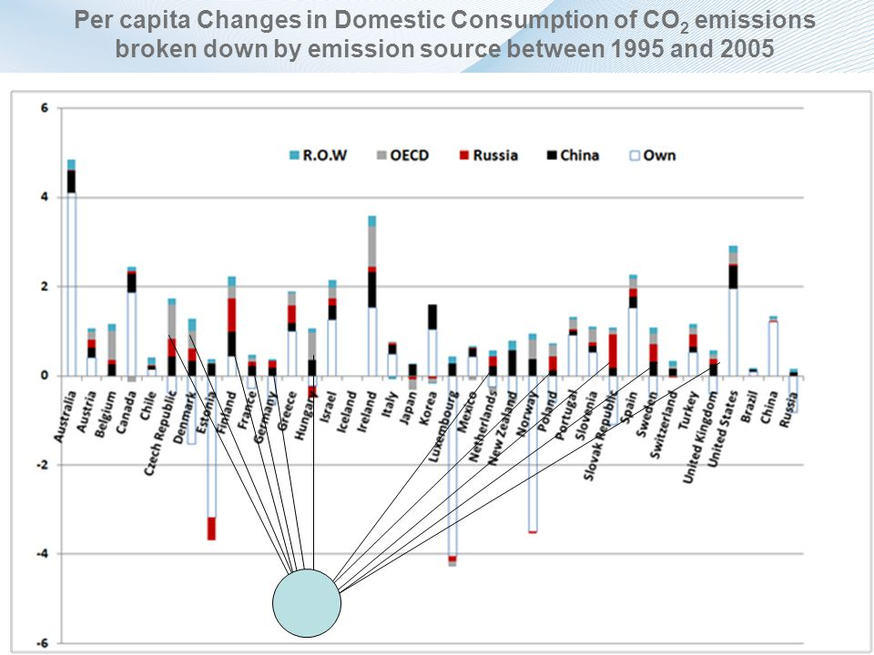 Per capita Changes in Domestic Consumption of CO 2 emissions broken down by emission source between 1995 and 2005