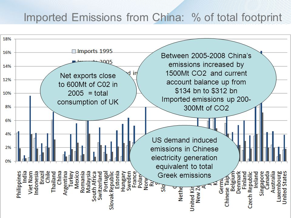 Imported Emissions from China: % of total footprint Net exports close to 600Mt of C02 in 2005 = total consumption of UK Between 2005-2008 Chinas emissions increased by 1500Mt CO2 and current account balance up from $134 bn to $312 bn Imported emissions up 200- 300Mt of CO2 US demand induced emissions in Chinese electricity generation equivalent to total Greek emissions