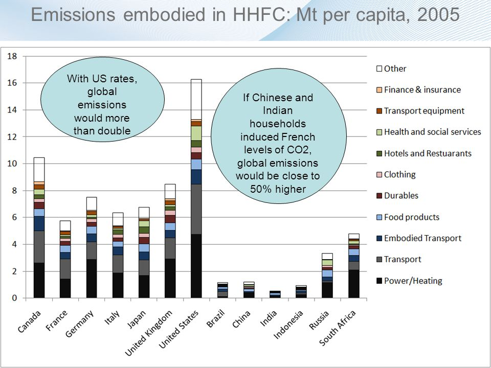 Emissions embodied in HHFC: Mt per capita, 2005 If Chinese and Indian households induced French levels of CO2, global emissions would be close to 50% higher With US rates, global emissions would more than double