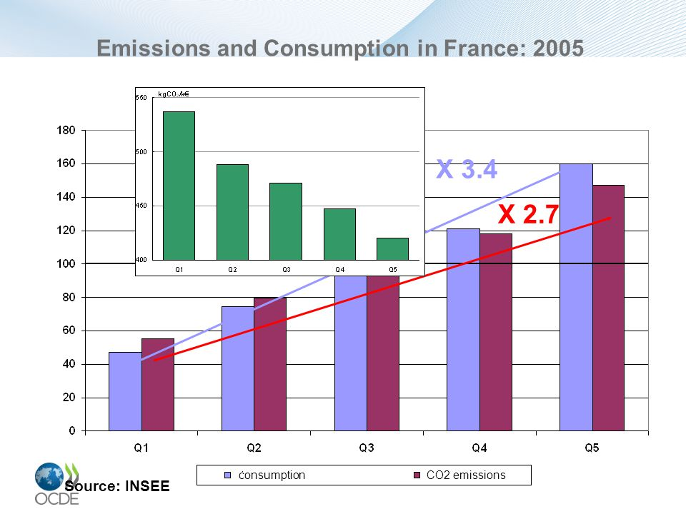 Emissions and Consumption in France: 2005 Source: INSEE X 3.4 X 2.7 consumption CO2 emissions