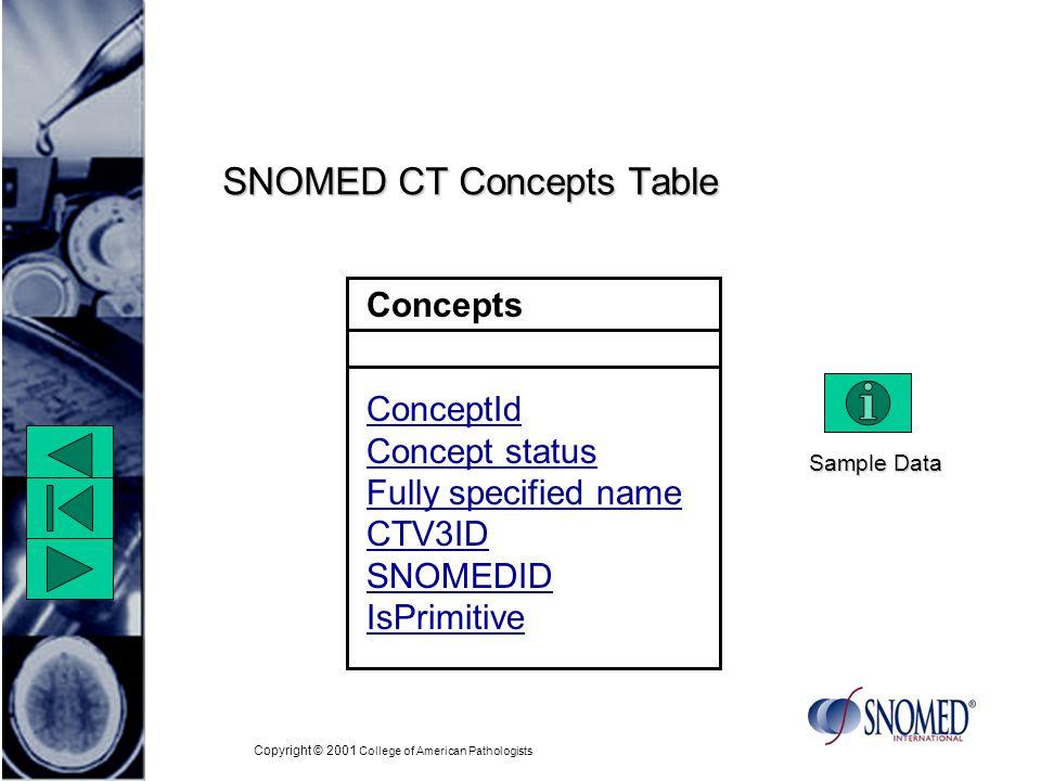 Copyright © 2001 College of American Pathologists Description Type Values