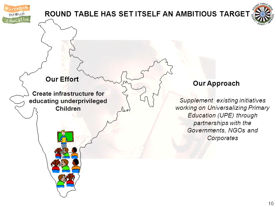 10 ROUND TABLE HAS SET ITSELF AN AMBITIOUS TARGET Our Effort Create infrastructure for educating underprivileged Children Our Approach Supplement exis