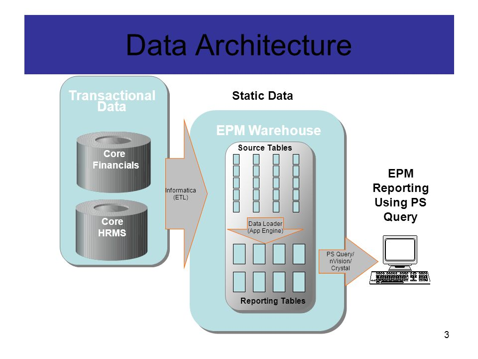 3 EPM Warehouse Transactional Data Informatica (ETL) Source Tables Core HRMS Reporting Tables Data Loader (App Engine) Core Financials PS Query/ nVision/ Crystal Live Data Static Data EPM Reporting Using PS Query Data Architecture