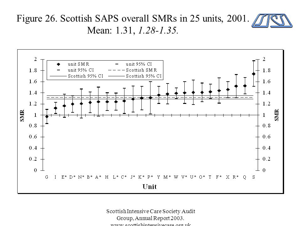 Scottish Intensive Care Society Audit Group, Annual Report 2003.